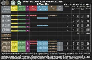 tabla BAC de cultivo
