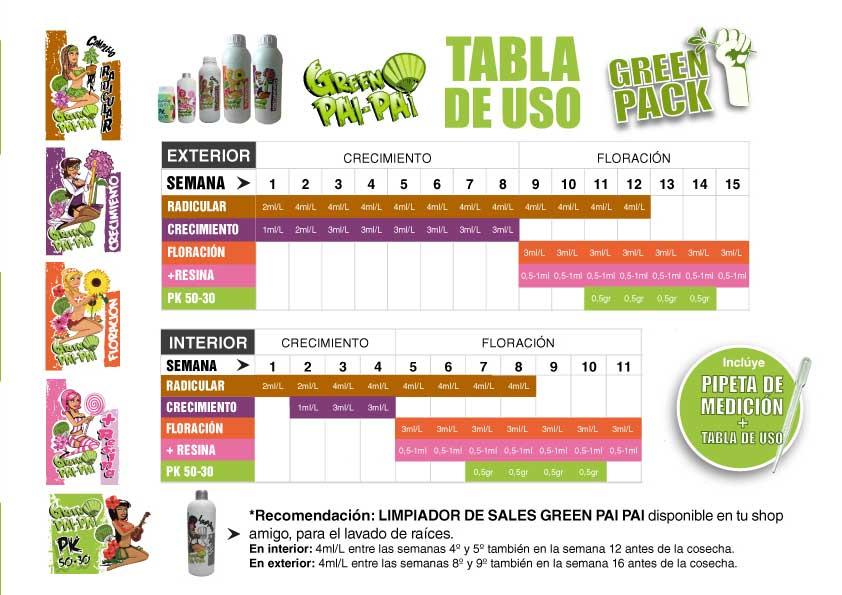 tablas-de-uso-green-pai-pai